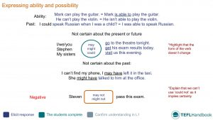 EFL - ESL Lead-in activity for expressing ability and possibility | Intermediate