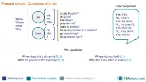 EFL - ESL Lead-in activity for present simple questions | Beginner