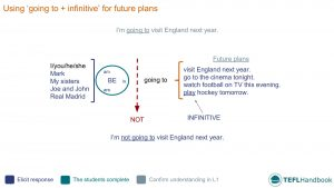 EFL - ESL Board work for questions about the future | Elementary