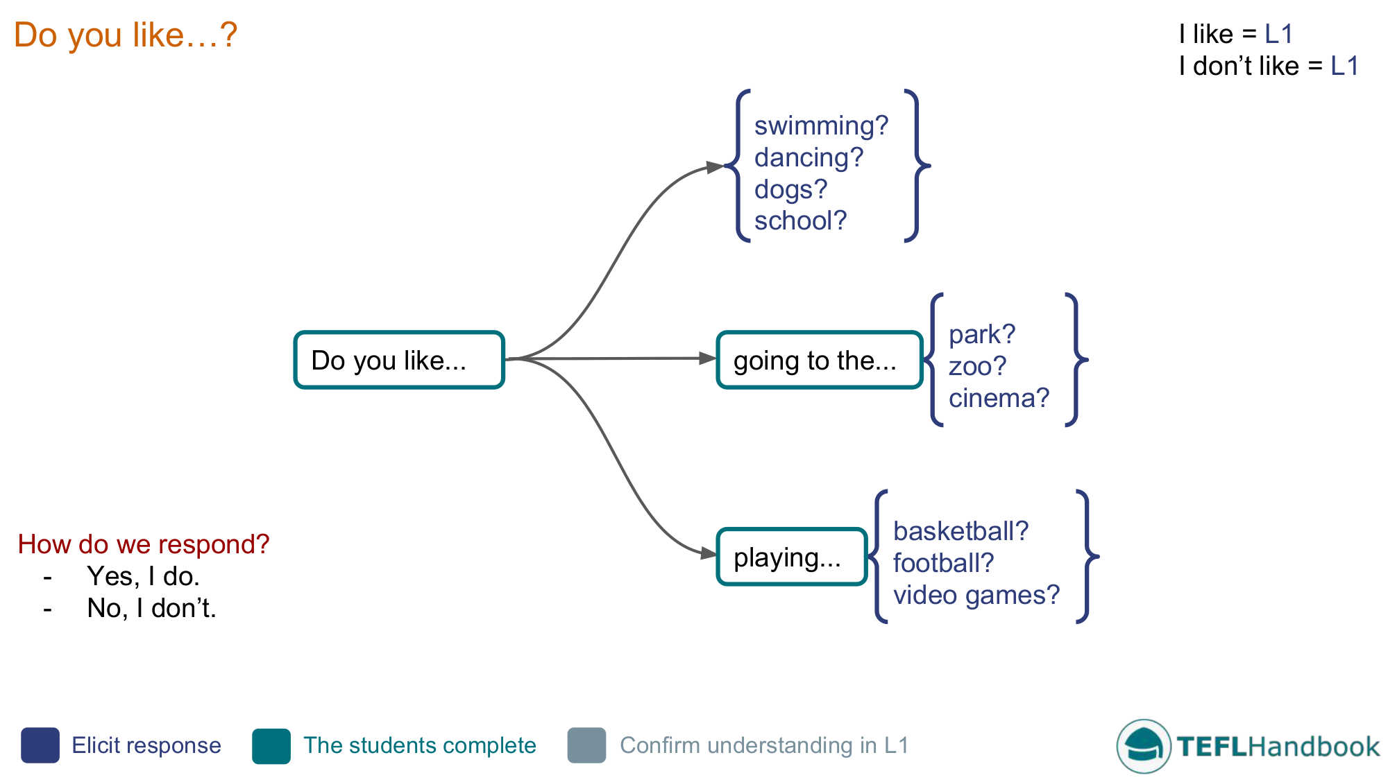 Likes and dislikes 1 efl esl activities games and resources efl esl lead in activity for likes dislikes beginner ccuart Images