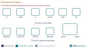 EFL - ESL Lead-in activity for prepositions of place | Beginner