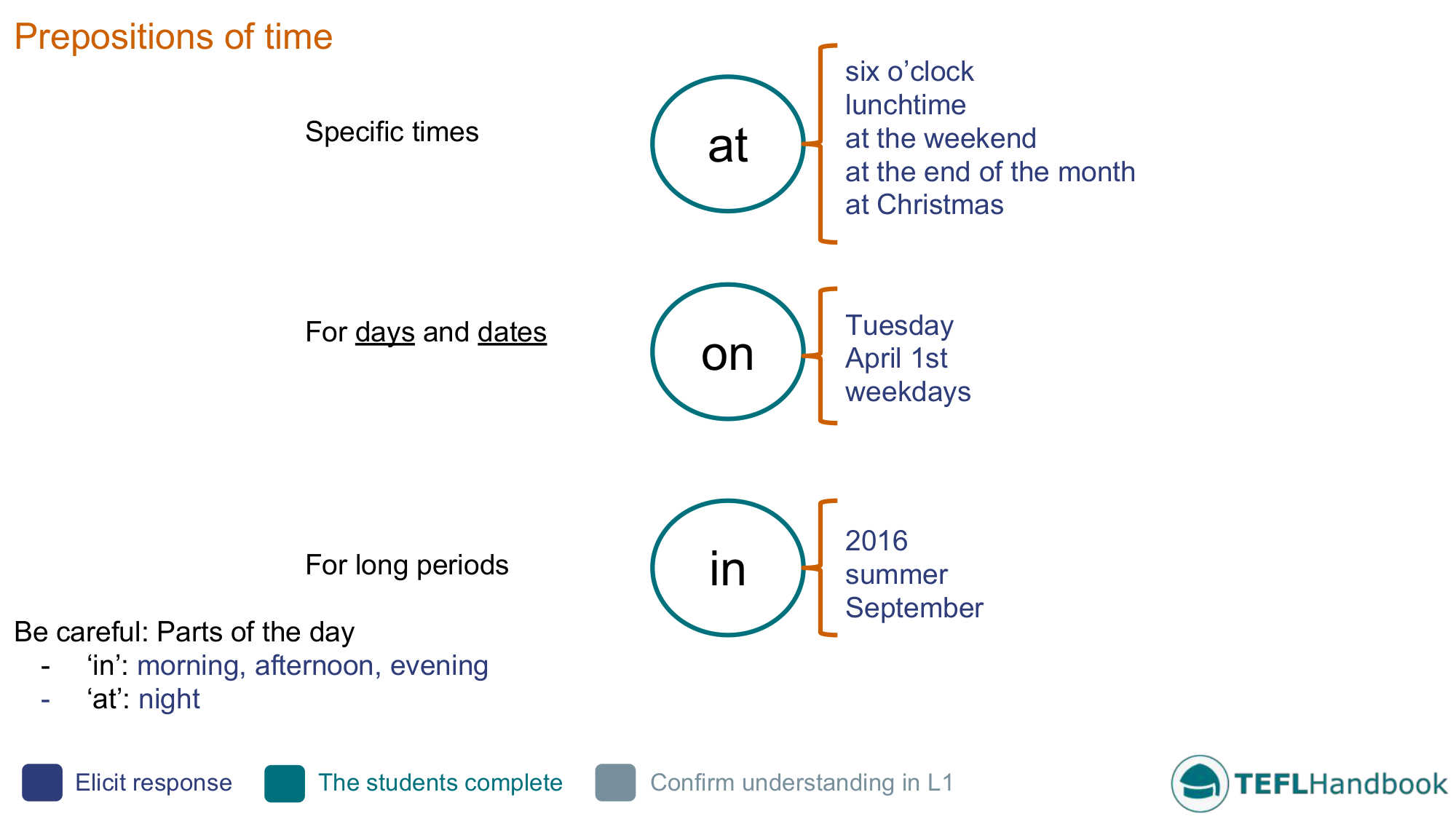 prepositions of time efl esl activities games and resources