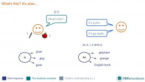 EFL - ESL Lead-in activity for teaching whats this | Beginner