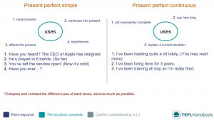 EFL - ESL Lead-in activity for present perfect simple continuous | Upper-intermediate