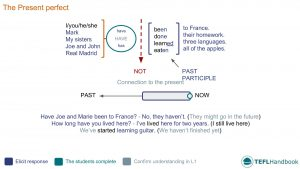 EFL - ESL Lead-in activity for teaching present perfect | Elementary