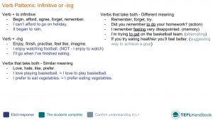 EFL - ESL Lead-in activity for teaching verb patterns | Intermediate