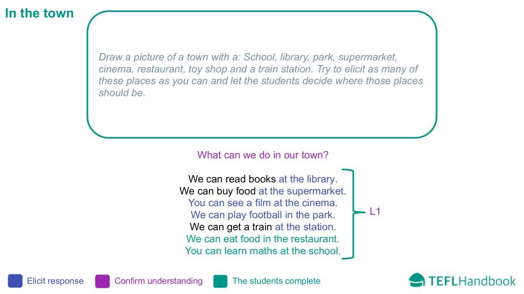 EFL - ESL Lead-in activity for teaching places in town