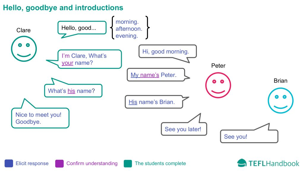 EFL - ESL Lead-in activity for beginners | Introductions