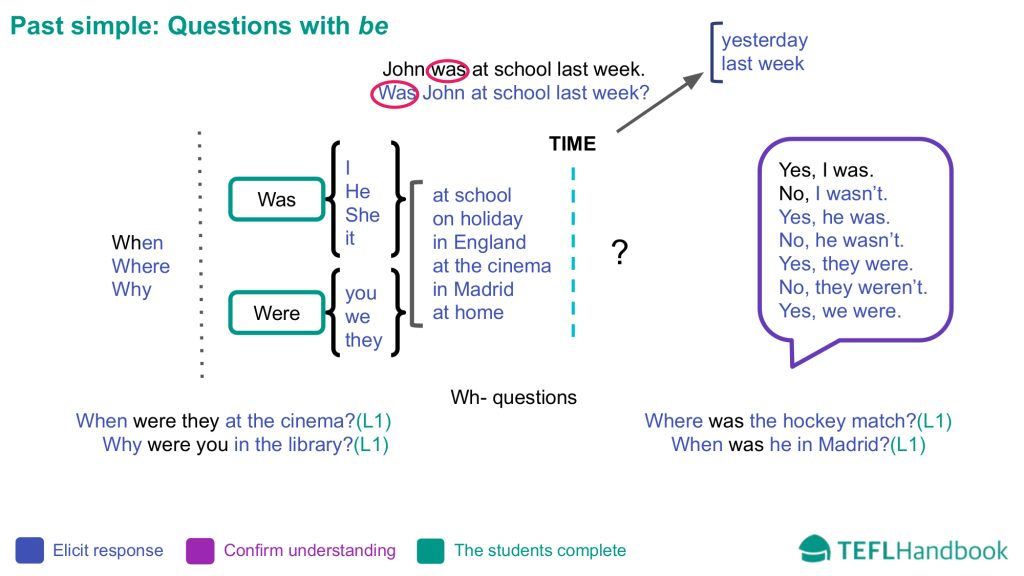 EFL - ESL Lead-in activity for elementary | Past simple questions be