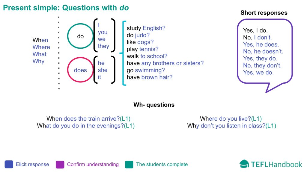 EFL - ESL Lead-in activity for elementary | Present simple questions