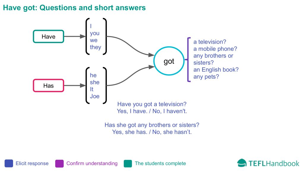 EFL - ESL Lead-in activity for beginners | Have got questions