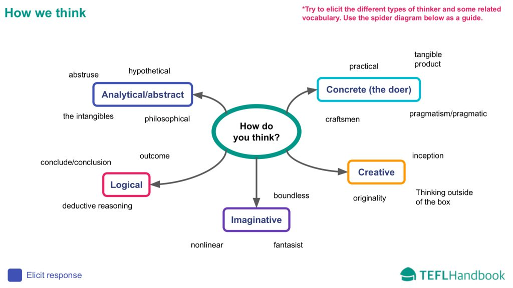 EFL - ESL Lead-in activity | Advanced | The mind vocabulary lesson | C1