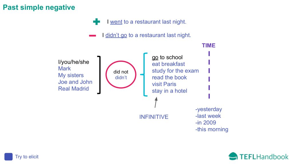 EFL - ESL Lead-in activity for elementary | Past simple negative