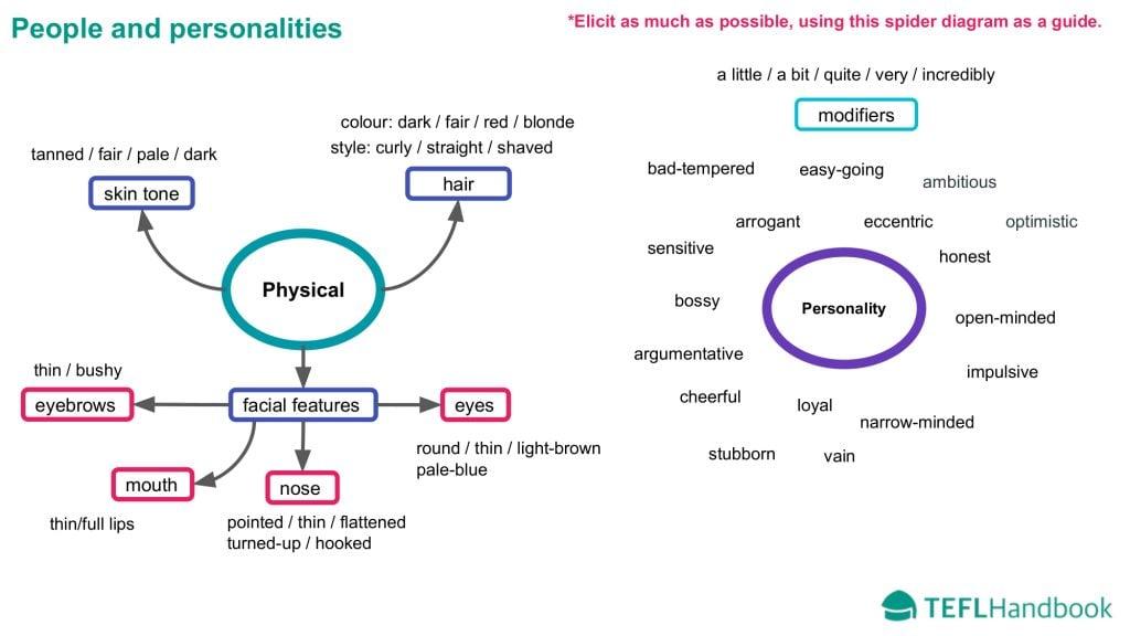 EFL - ESL Lead-in activity   Upper-intermediate   Teaching people and personalities