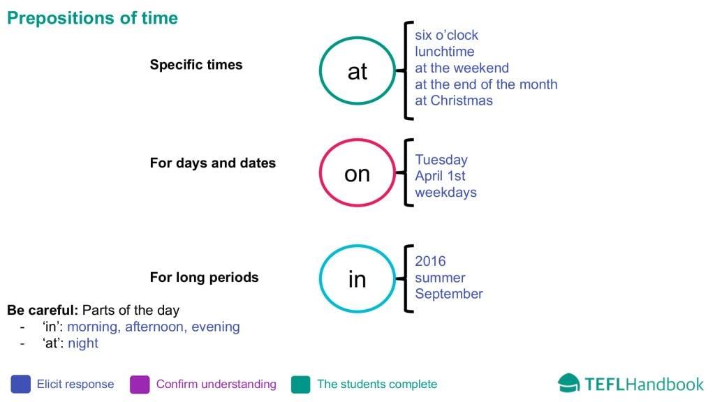 EFL - ESL Lead-in activity | Intermediate | Prepositions of time
