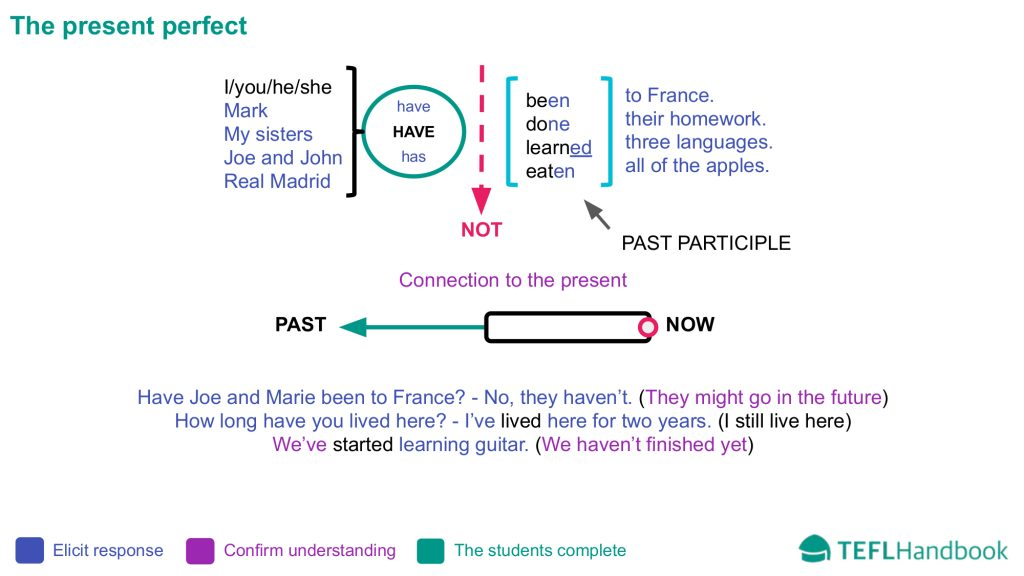 EFL - ESL Lead-in activity | Elementary | Teaching present perfect