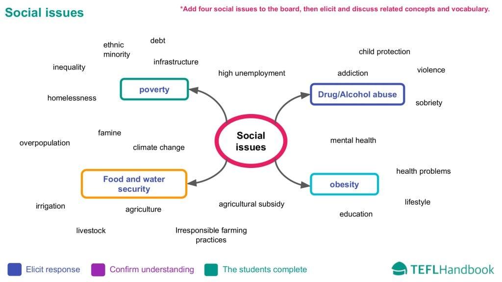 EFL - ESL Lead-in activity | Upper-intermediate | Social issues | B2