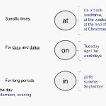 ESL Lesson plan B1 - Prepositions of time